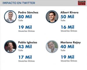 Impacto en Twitter de los participantes en el debate