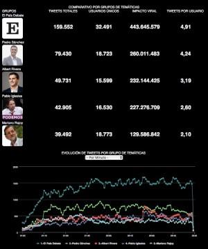 Resultados totales Debate El País